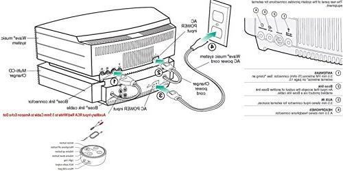 Bose Wave System with Multi-CD Titanium
